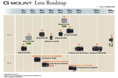 Small fiujifilm gf lens roadmap 2020 full