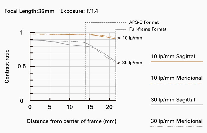 Tamron SP 35mm F/1.4 Di USD MTF график
