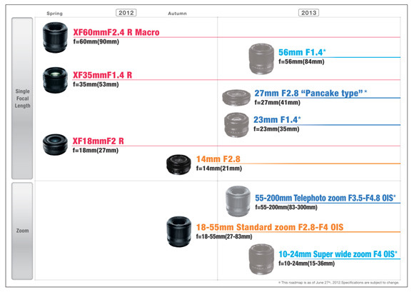 Fujifilm_XF_roadmap_june_2012
